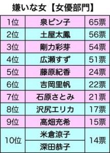 週刊女性が行った「嫌いな女アンケート」嫌われ女優・四天王が決定!2