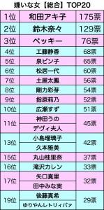 週刊女性が行った「嫌いな女アンケート」嫌われ女優・四天王が決定!3